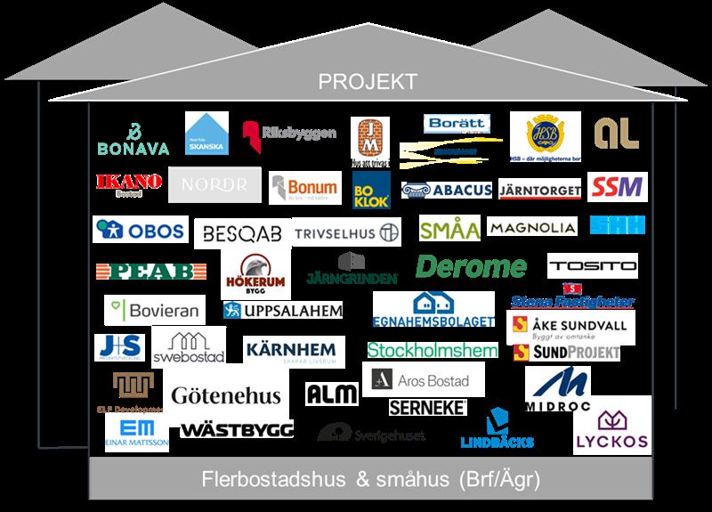 Företag som deltar i projektmätningen